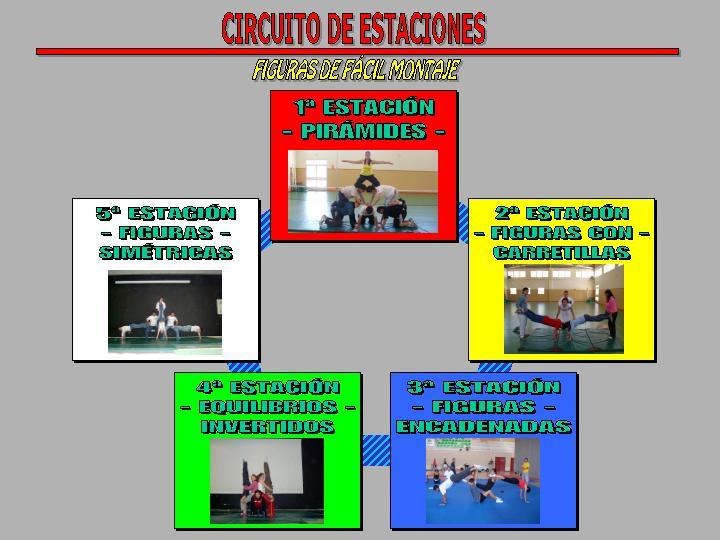 Circuito Motriz : Act circestaciones